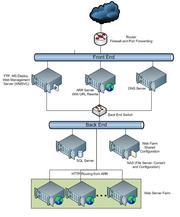Web Farms Configuration